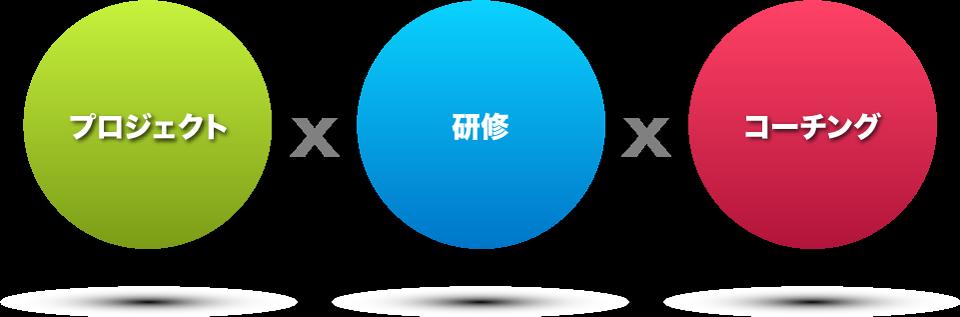 プロジェクト × 研修 × コーチング